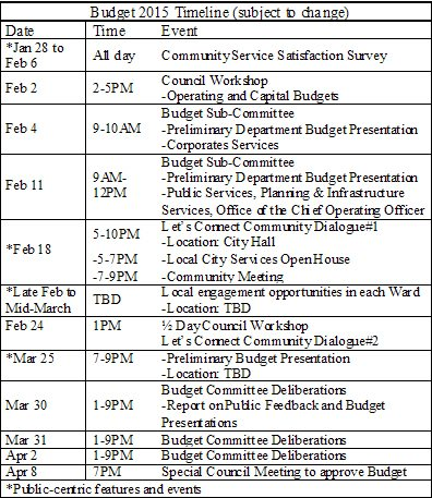 Brampton Budget 2015 Timeline